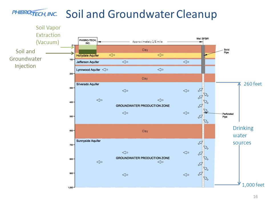 Soil and Groundwater Cleanup 260 feet 1,000 feet Drinking water sources Soil Vapor Extraction (Vacuum) Soil and Groundwater Injection 16 Approximately 1/8 mile Clay
