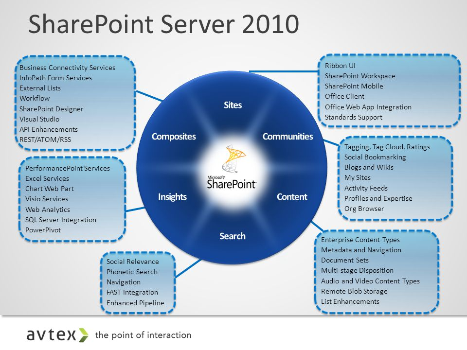 SharePoint Server 2010 Ribbon UI SharePoint Workspace SharePoint Mobile Office Client Office Web App Integration Standards Support Tagging, Tag Cloud, Ratings Social Bookmarking Blogs and Wikis My Sites Activity Feeds Profiles and Expertise Org Browser Enterprise Content Types Metadata and Navigation Document Sets Multi-stage Disposition Audio and Video Content Types Remote Blob Storage List Enhancements Social Relevance Phonetic Search Navigation FAST Integration Enhanced Pipeline PerformancePoint Services Excel Services Chart Web Part Visio Services Web Analytics SQL Server Integration PowerPivot Business Connectivity Services InfoPath Form Services External Lists Workflow SharePoint Designer Visual Studio API Enhancements REST/ATOM/RSS
