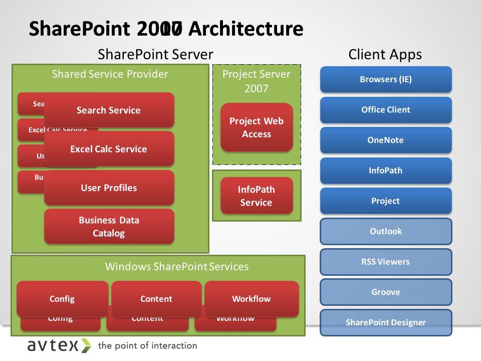 SharePoint 2007 ArchitectureSharePoint 2010 Architecture