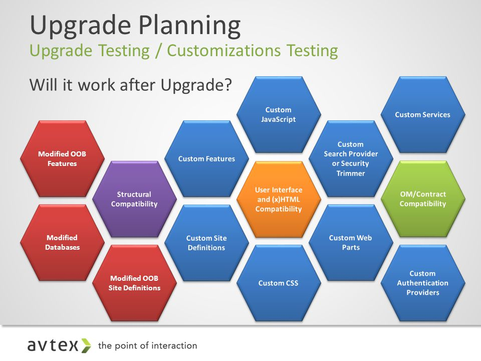 Upgrade Planning Upgrade Testing / Customizations Testing Will it work after Upgrade.