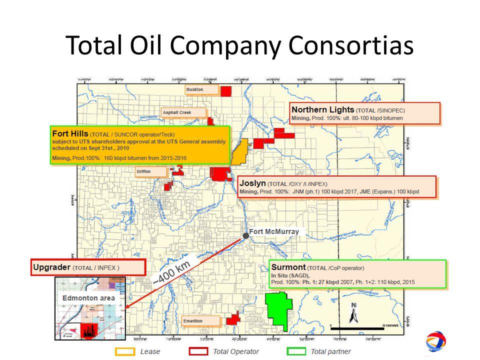 Total Oil Company Consortias
