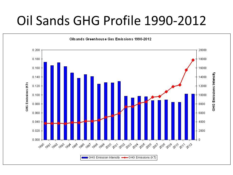 Oil Sands GHG Profile 1990-2012