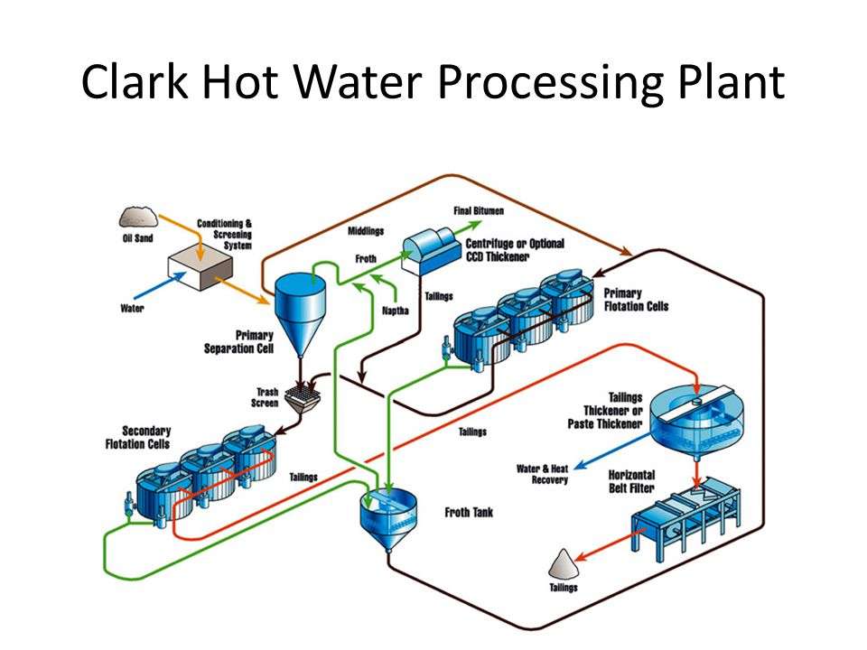 Clark Hot Water Processing Plant