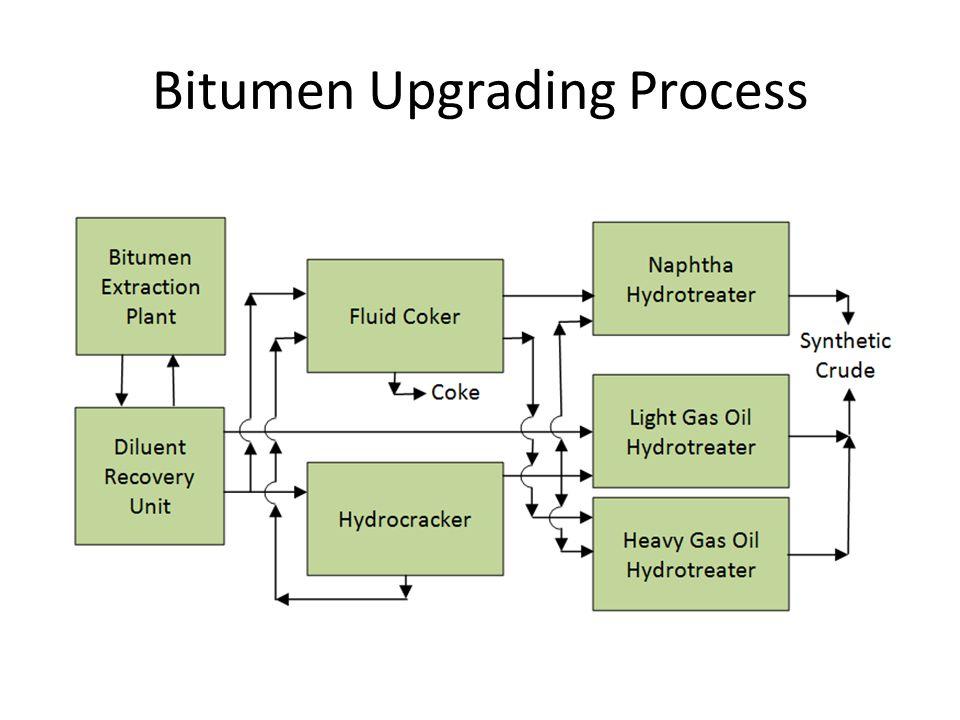 Bitumen Upgrading Process