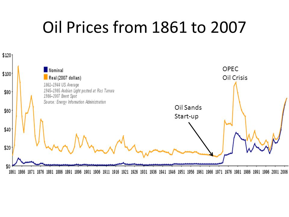 Oil Prices from 1861 to 2007 OPEC Oil Crisis Oil Sands Start-up