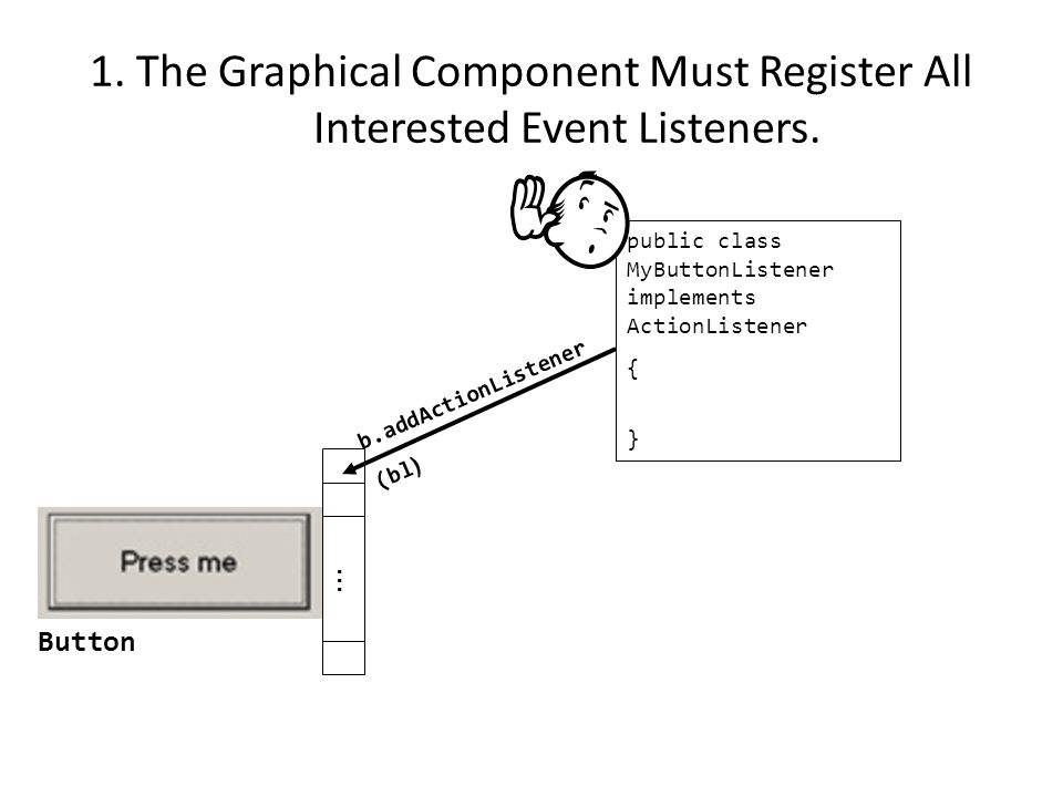 Steps In The Event Model For Handling A Button Event 1)The button must register all interested event listeners.