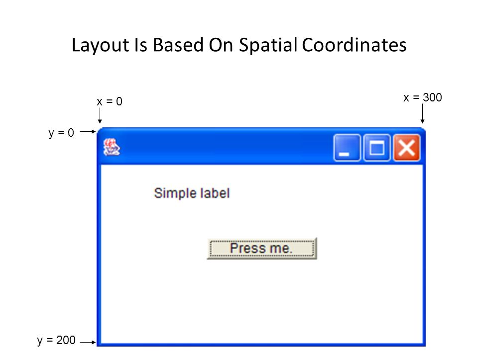 Layout Is Based On Spatial (X,Y) Coordinates Width e.g., w = 300 Height e.g., h = 200 e.g.
