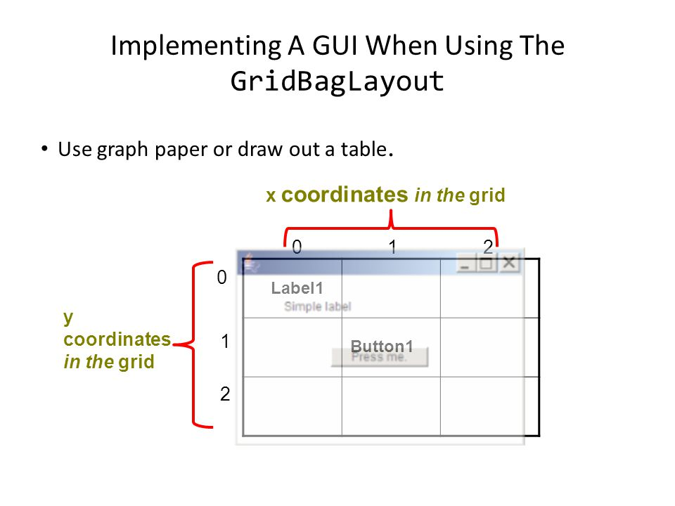 Implementing A GUI When Using The GridBagLayout Use graph paper or draw out a table.