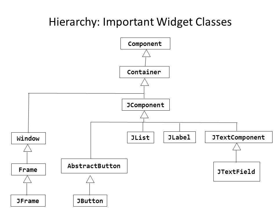 Hierarchy: Important Widget Classes Component Container Window Frame JComponent AbstractButton JButton JList JLabel JTextComponent JTextField JFrame