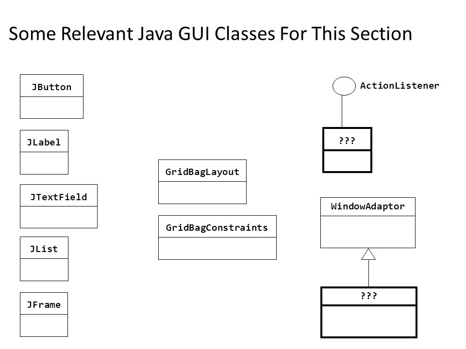 Some Relevant Java GUI Classes For This Section GridBagLayoutJButtonJLabel JTextField JListGridBagConstraints???JFrame WindowAdaptor ??.