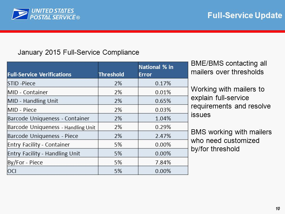 ® Full-Service Update 10 January 2015 Full-Service Compliance BME/BMS contacting all mailers over thresholds Working with mailers to explain full-service requirements and resolve issues BMS working with mailers who need customized by/for threshold Full-Service VerificationsThreshold National % in Error STID -Piece2%0.17% MID - Container2%0.01% MID - Handling Unit2%0.65% MID - Piece2%0.03% Barcode Uniqueness - Container2%1.04% Barcode Uniqueness - Handling Unit 2%0.29% Barcode Uniqueness - Piece2%2.47% Entry Facility - Container5%0.00% Entry Facility - Handling Unit5%0.00% By/For - Piece5%7.84% OCI5%0.00%