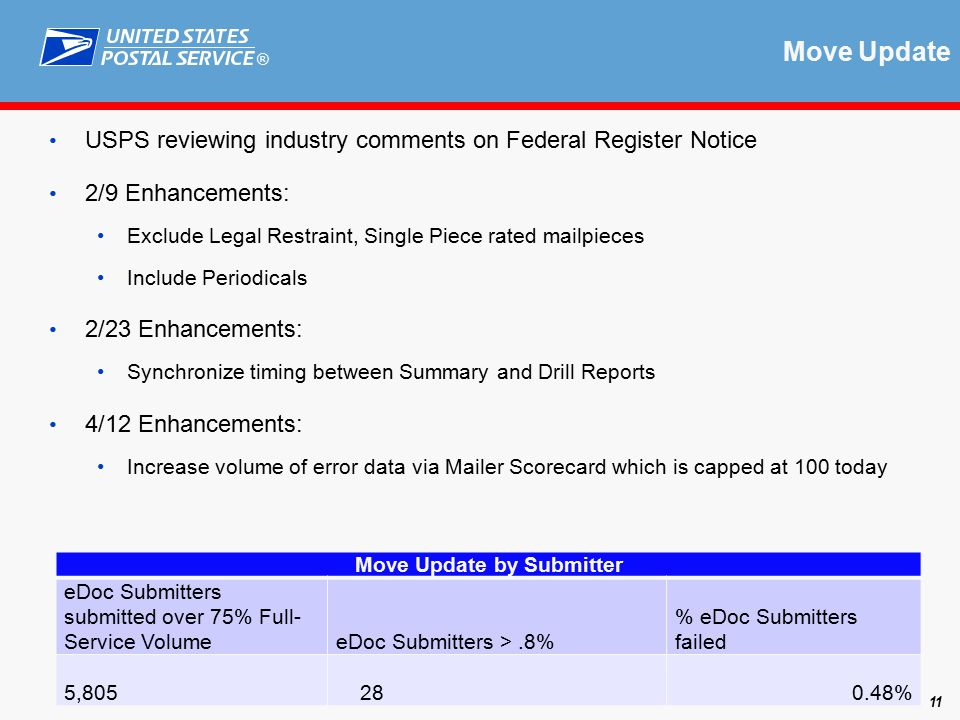 ® Move Update USPS reviewing industry comments on Federal Register Notice 2/9 Enhancements: Exclude Legal Restraint, Single Piece rated mailpieces Include Periodicals 2/23 Enhancements: Synchronize timing between Summary and Drill Reports 4/12 Enhancements: Increase volume of error data via Mailer Scorecard which is capped at 100 today January Results 11 Move Update by Submitter eDoc Submitters submitted over 75% Full- Service VolumeeDoc Submitters >.8% % eDoc Submitters failed 5,805 280.48%