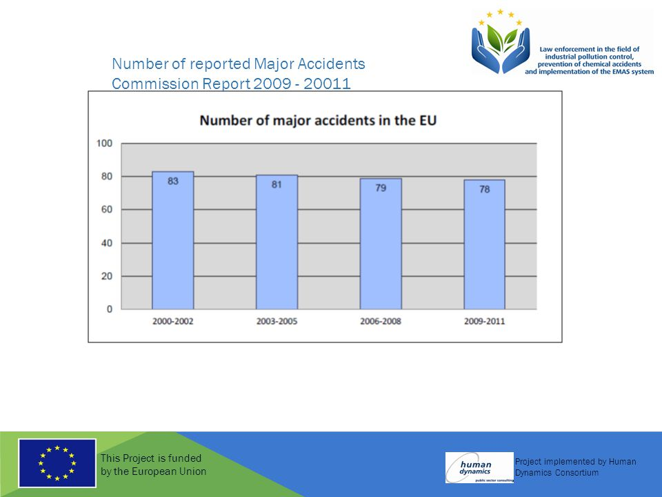 This Project is funded by the European Union Project implemented by Human Dynamics Consortium Number of reported Major Accidents Commission Report 200