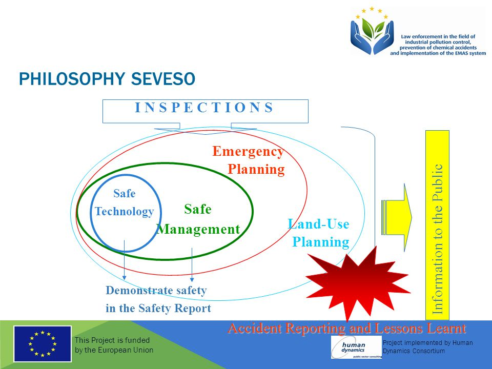 This Project is funded by the European Union Project implemented by Human Dynamics Consortium PHILOSOPHY SEVESO Safe Management Safe Technology Demonstrate safety in the Safety Report Emergency Planning Land-Use Planning Information to the Public I N S P E C T I O N S Accident Reporting and Lessons Learnt
