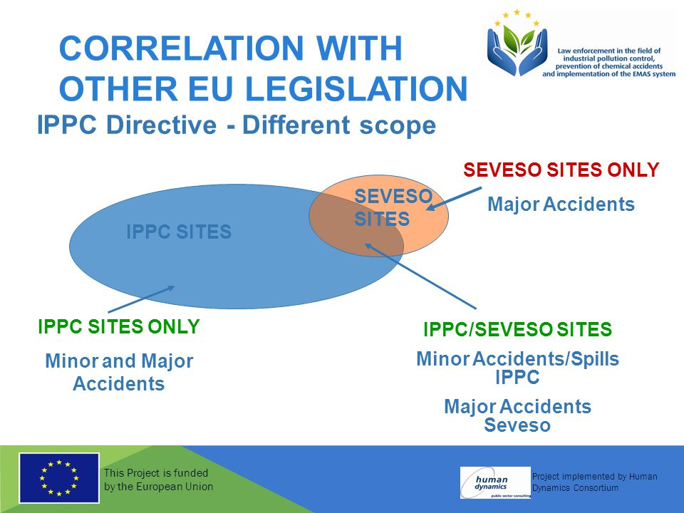 This Project is funded by the European Union Project implemented by Human Dynamics Consortium CORRELATION WITH OTHER EU LEGISLATION IPPC Directive - Different scope IPPC SITES SEVESO SITES IPPC SITES ONLY Minor and Major Accidents SEVESO SITES ONLY Major Accidents IPPC/SEVESO SITES Minor Accidents/Spills IPPC Major Accidents Seveso