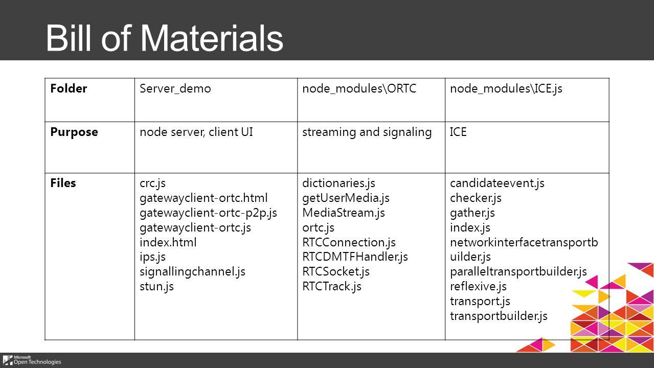 Bill of Materials FolderServer_demonode_modules\ORTCnode_modules\ICE.js Purposenode server, client UIstreaming and signalingICE Filescrc.js gatewayclient-ortc.html gatewayclient-ortc-p2p.js gatewayclient-ortc.js index.html ips.js signallingchannel.js stun.js dictionaries.js getUserMedia.js MediaStream.js ortc.js RTCConnection.js RTCDMTFHandler.js RTCSocket.js RTCTrack.js candidateevent.js checker.js gather.js index.js networkinterfacetransportb uilder.js paralleltransportbuilder.js reflexive.js transport.js transportbuilder.js