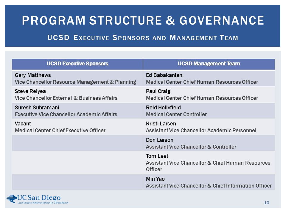 UCSD Executive SponsorsUCSD Management Team Gary Matthews Vice Chancellor Resource Management & Planning Ed Babakanian Medical Center Chief Human Resources Officer Steve Relyea Vice Chancellor External & Business Affairs Paul Craig Medical Center Chief Human Resources Officer Suresh Subramani Executive Vice Chancellor Academic Affairs Reid Hollyfield Medical Center Controller Vacant Medical Center Chief Executive Officer Kristi Larsen Assistant Vice Chancellor Academic Personnel Don Larson Assistant Vice Chancellor & Controller Tom Leet Assistant Vice Chancellor & Chief Human Resources Officer Min Yao Assistant Vice Chancellor & Chief Information Officer 10 PROGRAM STRUCTURE & GOVERNANCE UCSD E XECUTIVE S PONSORS AND M ANAGEMENT T EAM