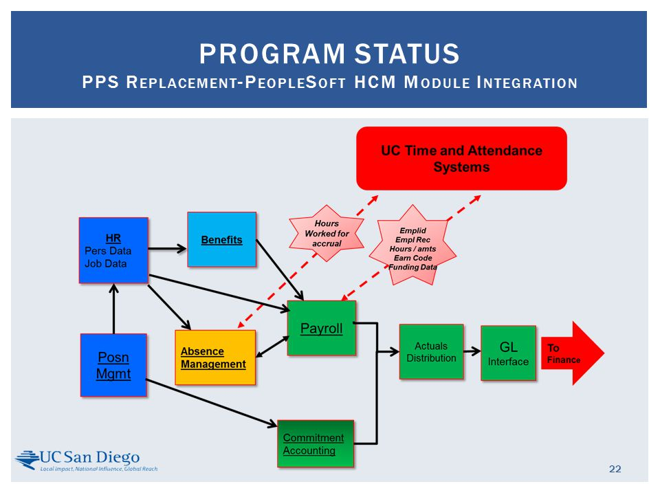22 PROGRAM STATUS PPS R EPLACEMENT -P EOPLE S OFT HCM M ODULE I NTEGRATION