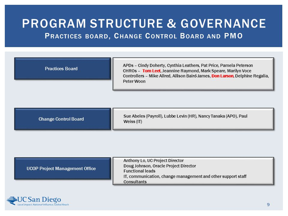 9 PROGRAM STRUCTURE & GOVERNANCE P RACTICES BOARD, C HANGE C ONTROL B OARD AND PMO