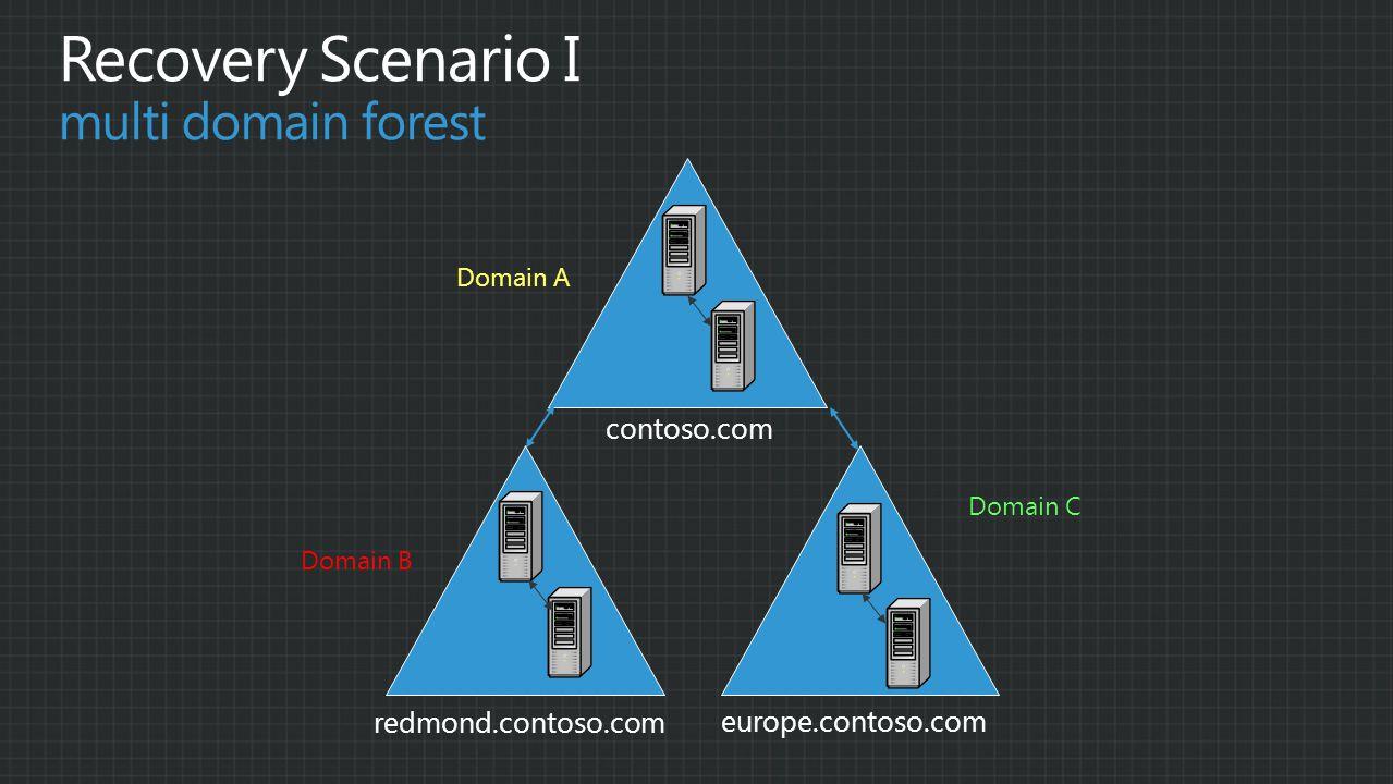contoso.com redmond.contoso.com europe.contoso.com Domain A Domain B Domain C