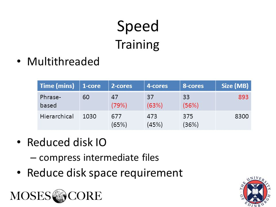 Speed Multithreaded Reduced disk IO – compress intermediate files Reduce disk space requirement Time (mins)1-core2-cores4-cores8-coresSize (MB) Phrase