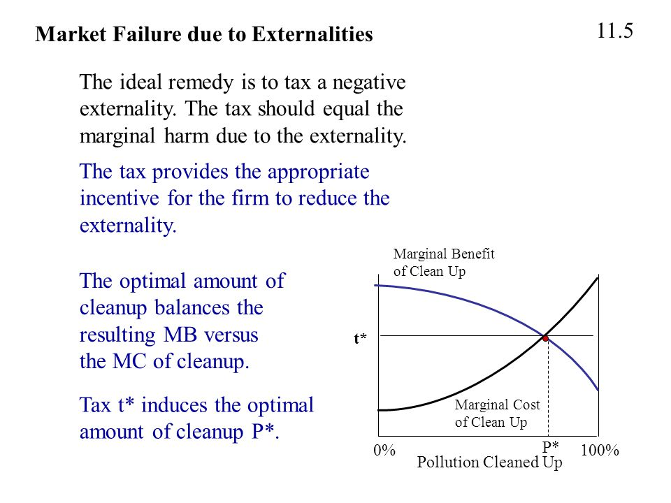 Pollution Cleaned Up 0% 100% Marginal Benefit of Clean Up Marginal Cost of Clean Up 11.5 Market Failure due to Externalities The ideal remedy is to tax a negative externality.