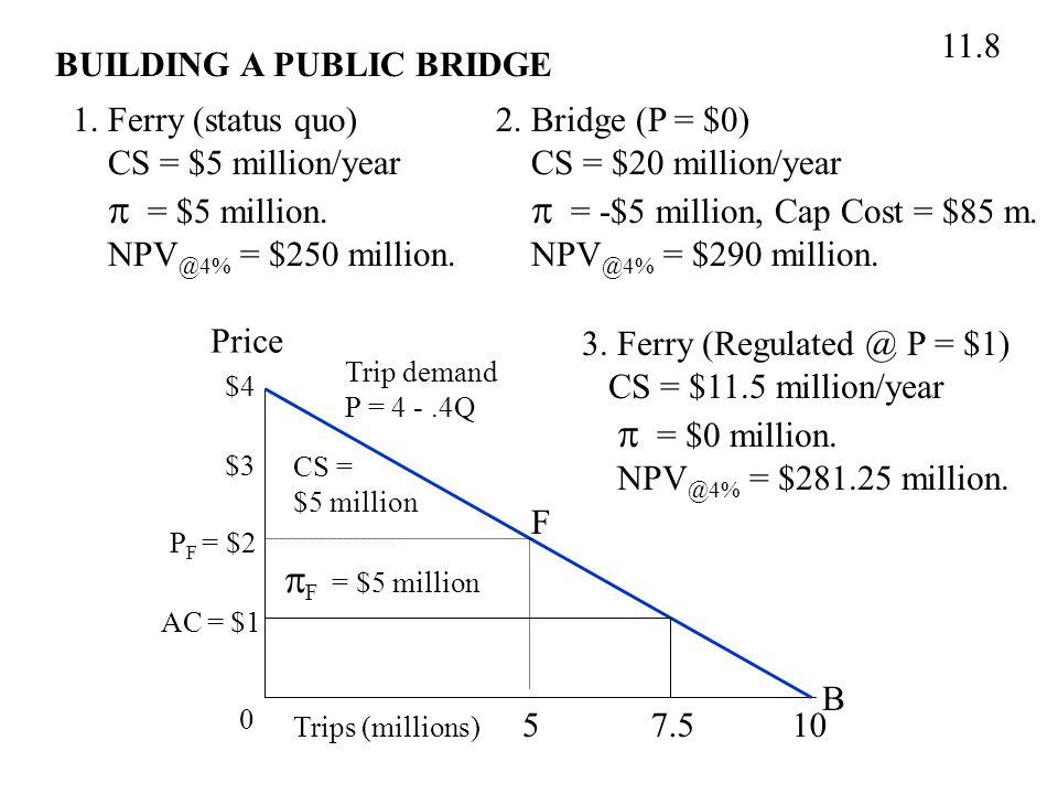 BUILDING A PUBLIC BRIDGE 11.8 1. Ferry (status quo) CS = $5 million/year  = $5 million.