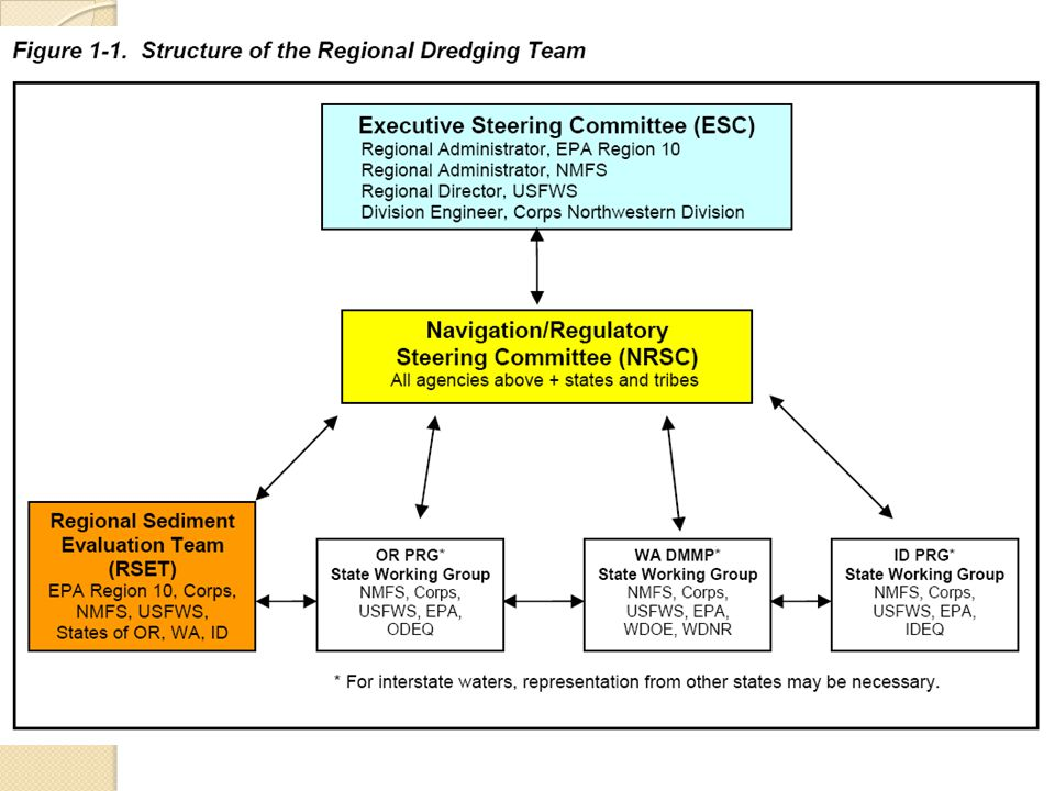SEF as Guide for Decision-making Process Provides guidance for all parties (applicant, agencies, public) so decision-making on dredging projects is clearer.