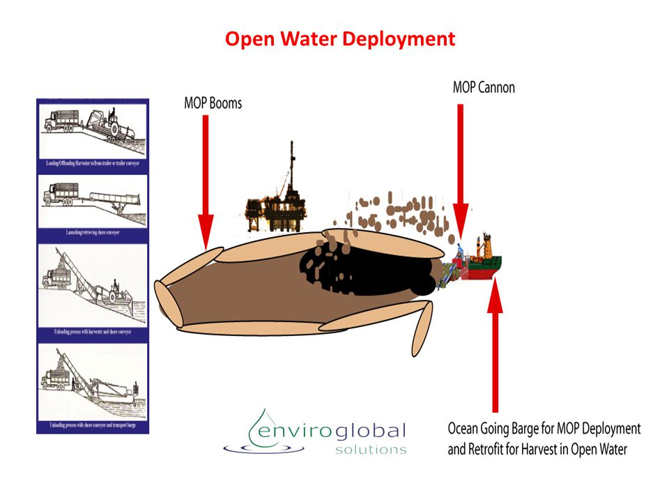 Open Water Deployment