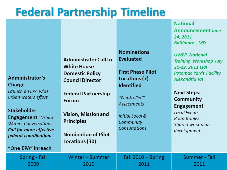 Federal Partnership Timeline 5 Administrator's Charge Launch an EPA-wide urban waters effort Stakeholder Engagement Urban Waters Conversations Call for more effective federal coordination.