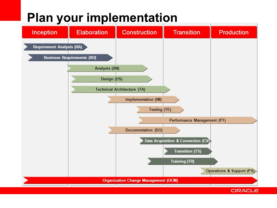 Plan your implementation InceptionElaborationConstructionTransitionProduction Business Requirements (RD) Requirement Analysis (RA) Analysis (AN) Design (DS) Implementation (IM) Testing (TE) Technical Architecture (TA) Data Acquisition & Conversion (CV) Organization Change Management (OCM) Transition (TS) Training (TR) Documentation (DO) Operations & Support (PS) Performance Management (PT)