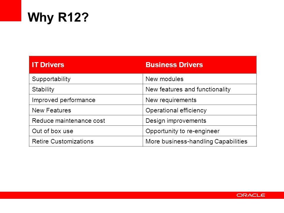 Why R12.