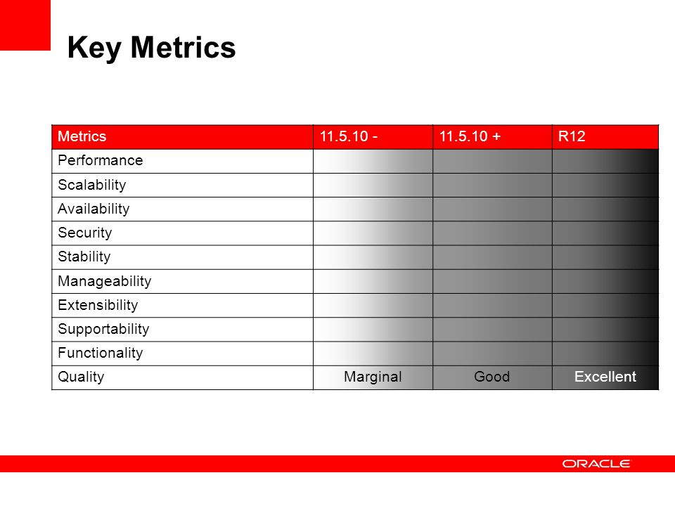 Key Metrics Metrics11.5.10 -11.5.10 +R12 Performance Scalability Availability Security Stability Manageability Extensibility Supportability Functionality QualityMarginalGoodExcellent