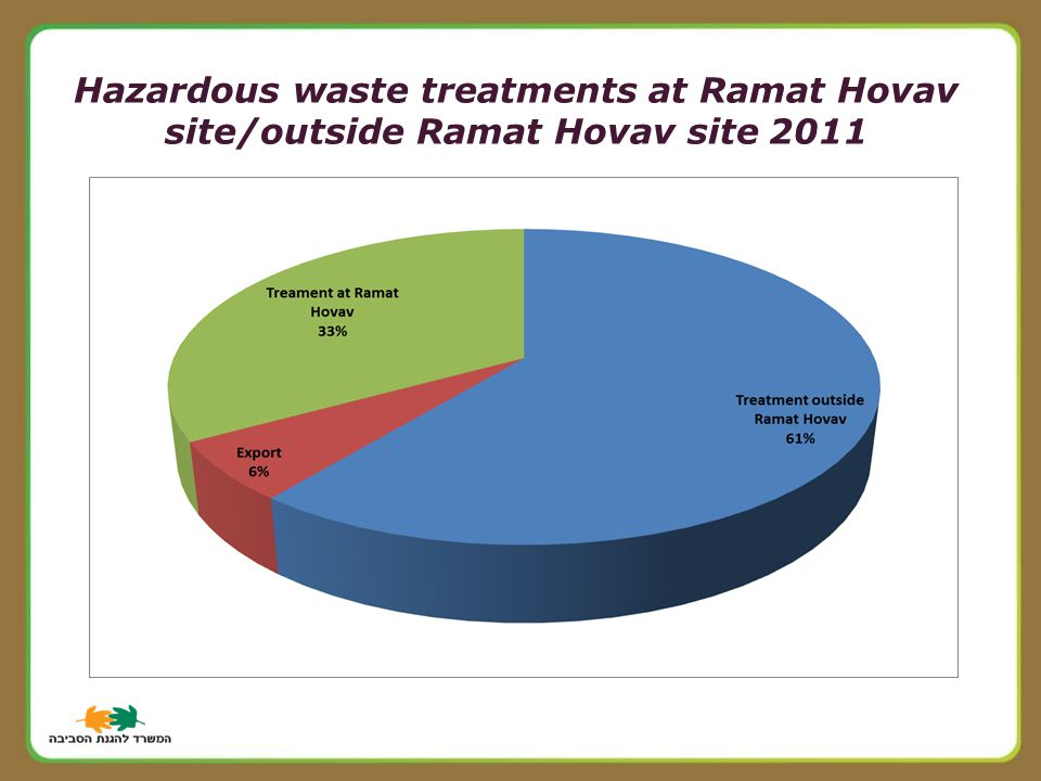 Hazardous waste treatments at Ramat Hovav 2011 site/outside Ramat Hovav site
