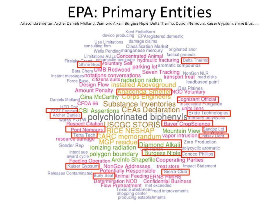 EPA: Primary Entities Anaconda Smelter, Archer Daniels Midland, Diamond Alkali, Burgess Niple, Delta Thermo, Dupon Nemours, Kaiser Gypsum, Shine Bros, ….