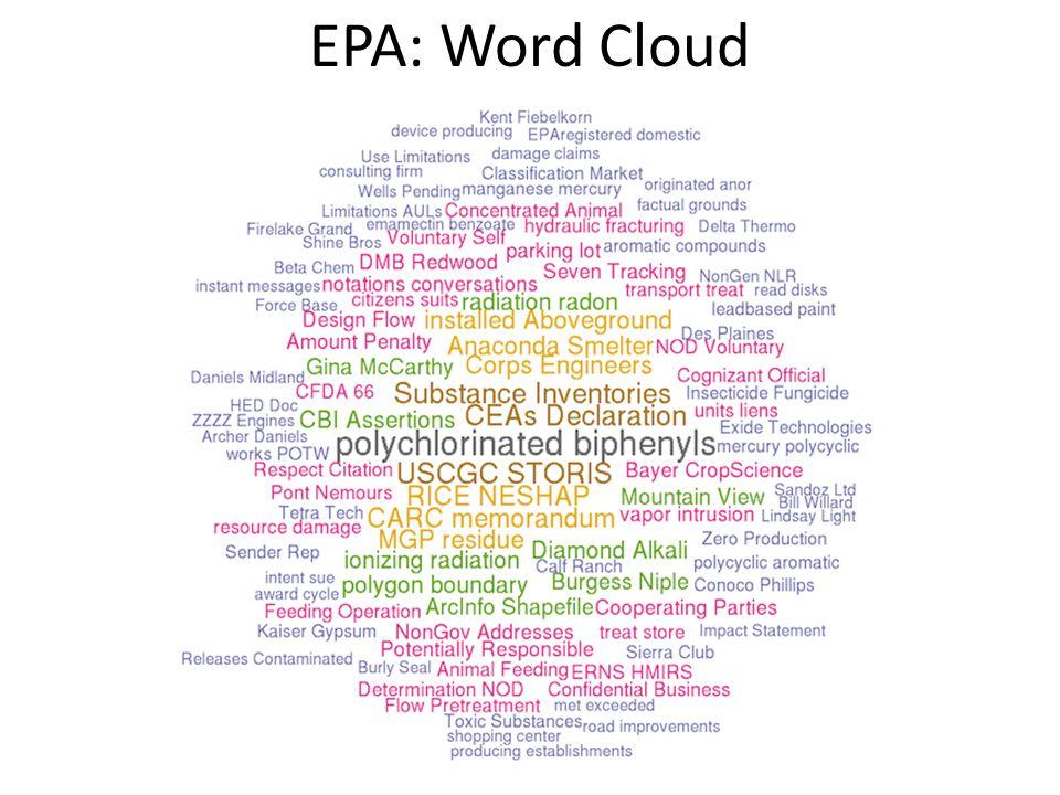 EPA: Word Cloud
