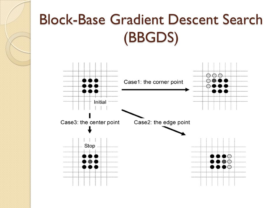 Block-Base Gradient Descent Search (BBGDS)