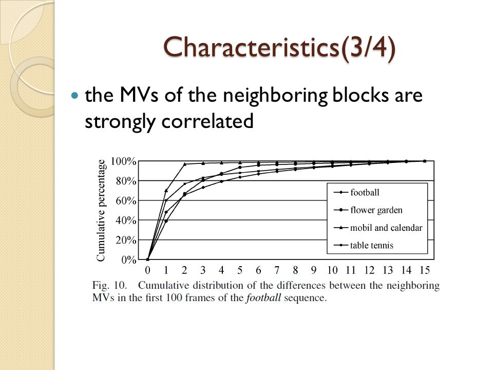 Characteristics(3/4) the MVs of the neighboring blocks are strongly correlated