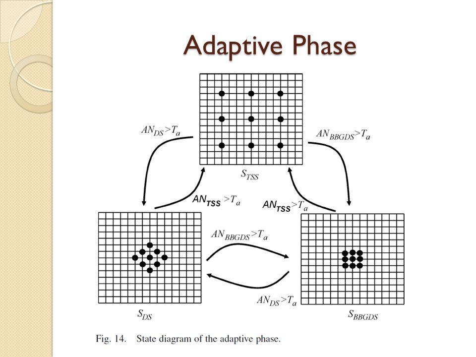 Adaptive Phase