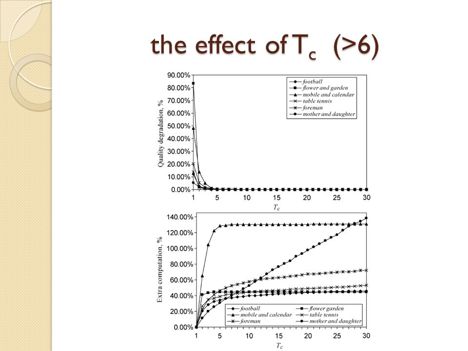 the effect of T c (>6)