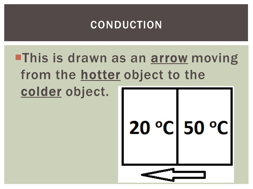  This is drawn as an arrow moving from the hotter object to the colder object. CONDUCTION