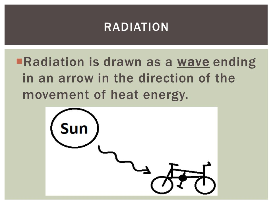  Radiation is drawn as a wave ending in an arrow in the direction of the movement of heat energy.