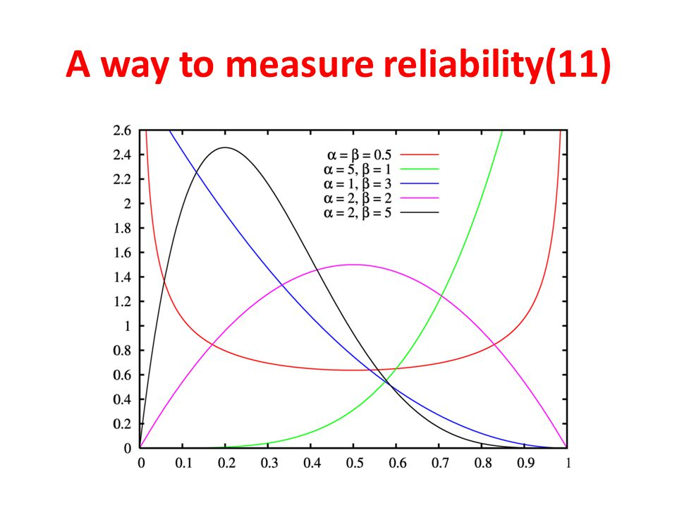 A way to measure reliability(11)