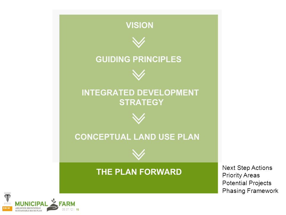 05.07.12 | 16 Next Step Actions Priority Areas Potential Projects Phasing Framework
