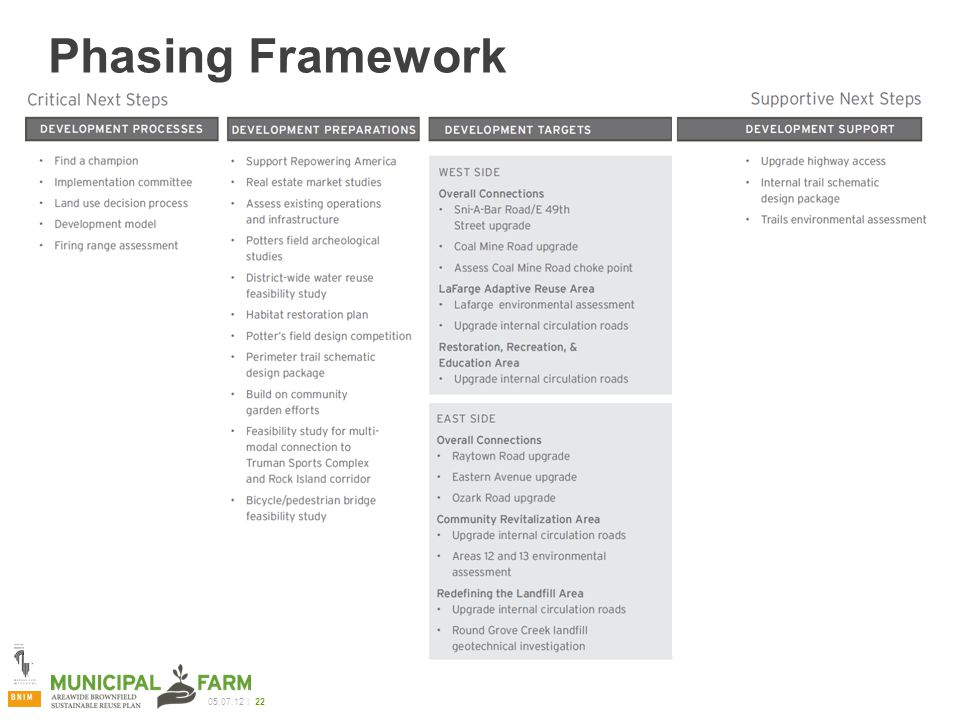 05.07.12 | 22 Phasing Framework