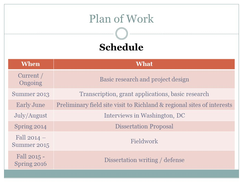 Plan of Work WhenWhat Current / Ongoing Basic research and project design Summer 2013Transcription, grant applications, basic research Early JunePreliminary field site visit to Richland & regional sites of interests July/AugustInterviews in Washington, DC Spring 2014Dissertation Proposal Fall 2014 – Summer 2015 Fieldwork Fall 2015 - Spring 2016 Dissertation writing / defense Schedule