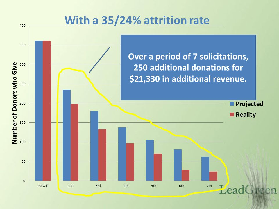 Over a period of 7 solicitations, 250 additional donations for $21,330 in additional revenue.