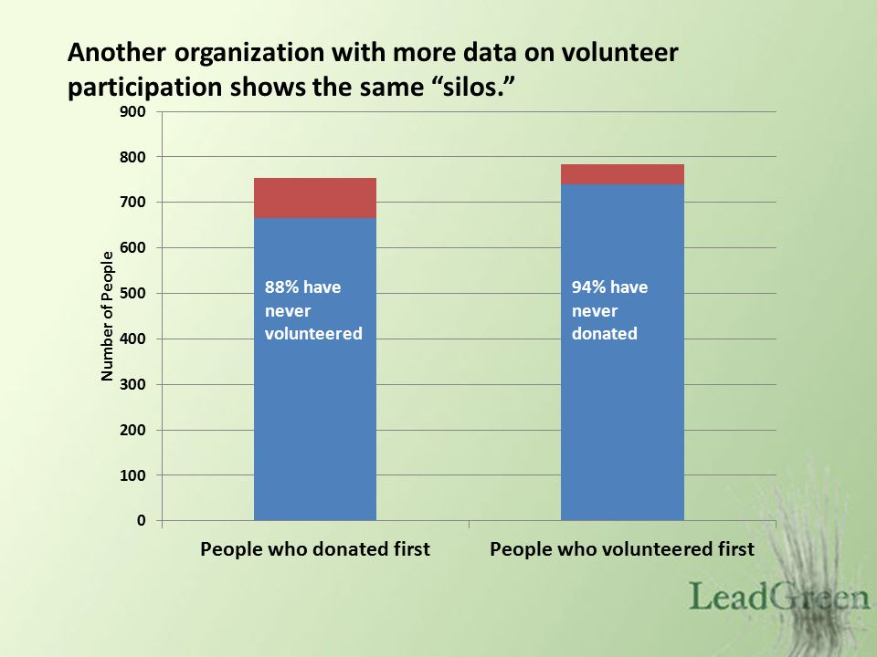 Another organization with more data on volunteer participation shows the same silos.