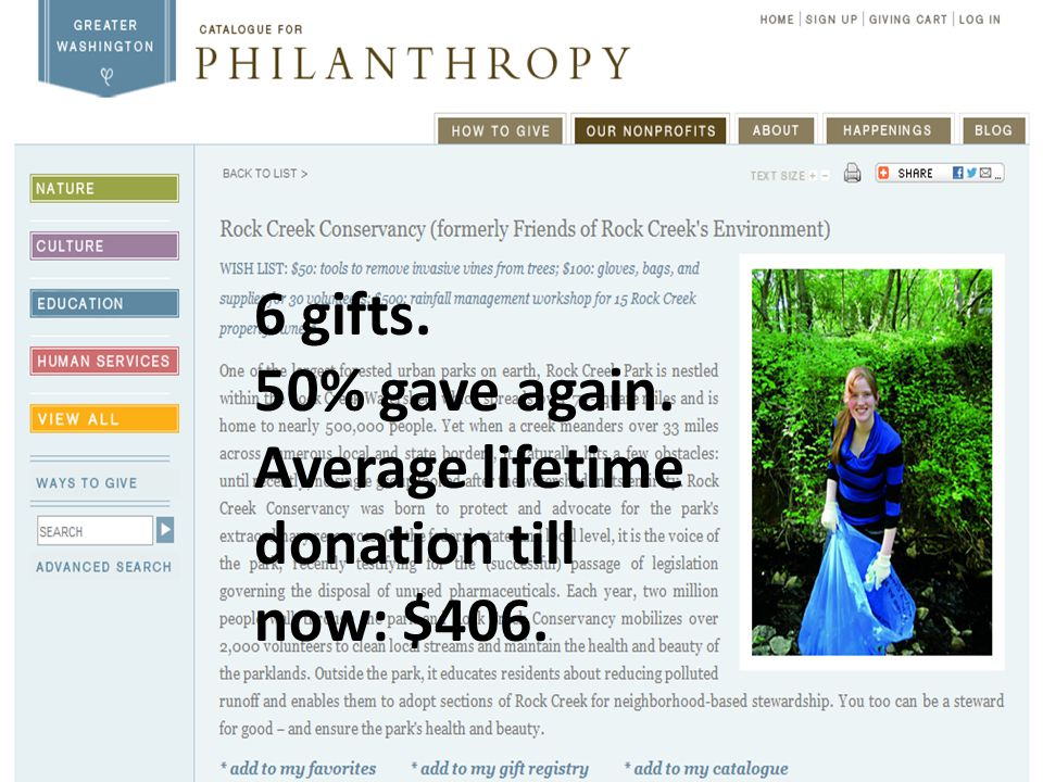 6 gifts. 50% gave again. Average lifetime donation till now: $406.