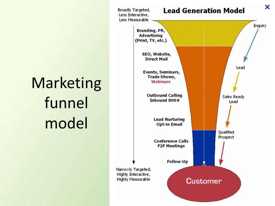 Marketing funnel model